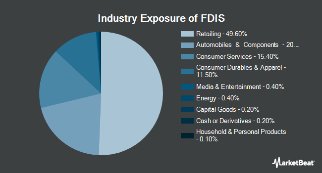 Industry Exposure of Fidelity MSCI Consumer Discretionary Index ETF (NYSEARCA:FDIS)