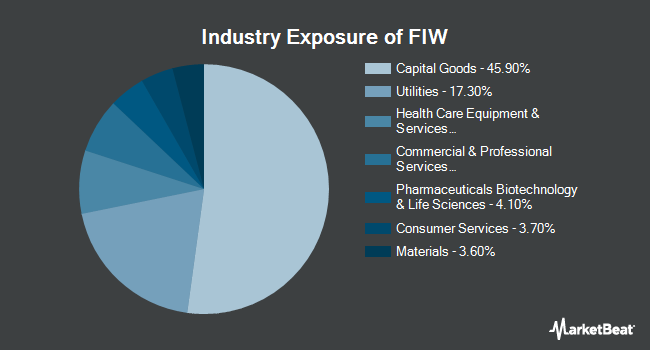 Industry Exposure of First Trust Water ETF (NYSEARCA:FIW)