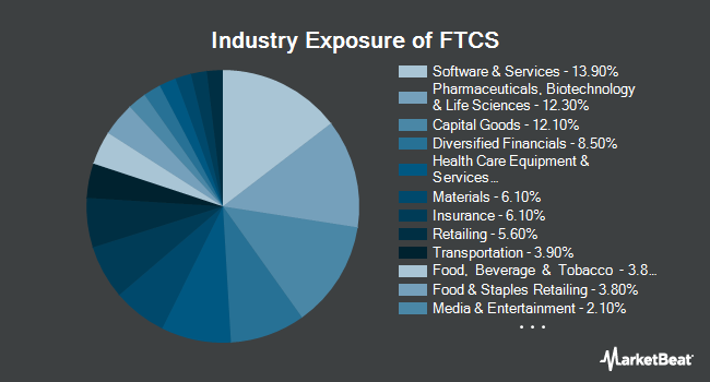 Industry Exposure of First Trust Capital Strength ETF (NASDAQ:FTCS)