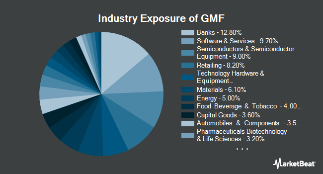 Industry Exposure of SPDR S&P Emerging Asia Pacific ETF (NYSEARCA:GMF)
