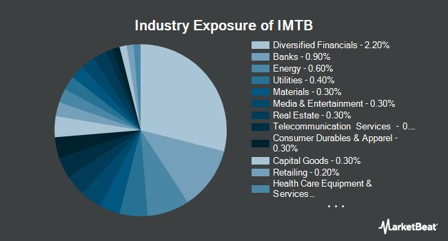 Industry Exposure of iShares Core 5-10 Year USD Bond ETF (NYSEARCA:IMTB)