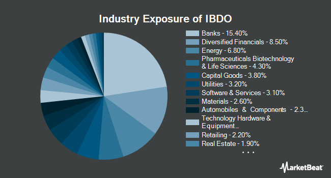 Industry Exposure of iBonds Dec 2023 Term Corporate ETF (NYSEARCA:IBDO)