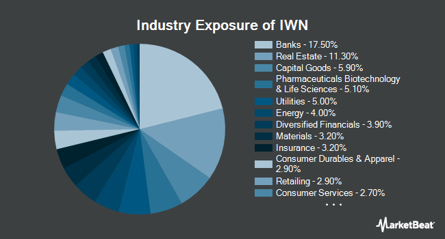 Industry Exposure of iShares Russell 2000 Value ETF (NYSEARCA:IWN)