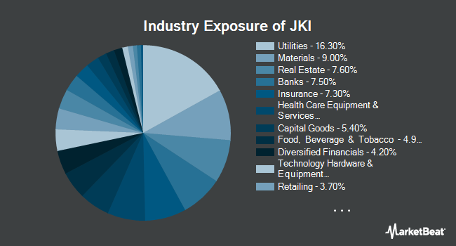 Industry Exposure of iShares Morningstar Mid-Cap Value ETF (NASDAQ:JKI)