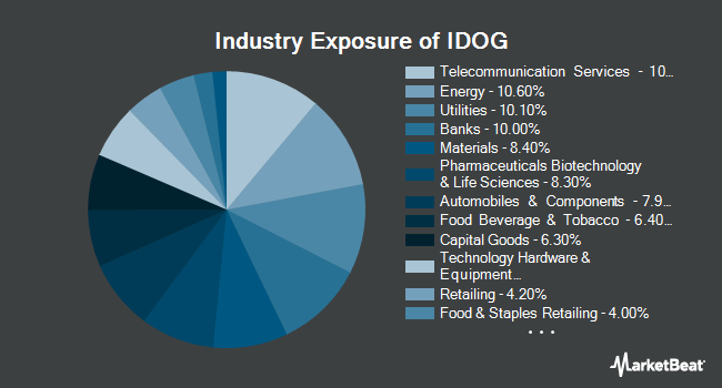 Industry Exposure of ALPS International Sector Dividend Dogs ETF (NYSEARCA:IDOG)