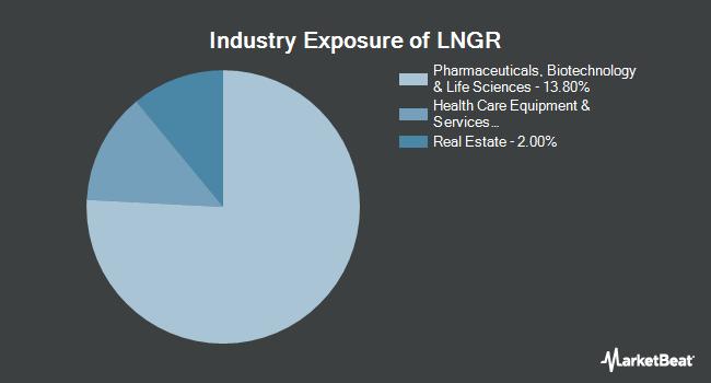 Industry Exposure of Global X Longevity Thematic ETF (NASDAQ:LNGR)