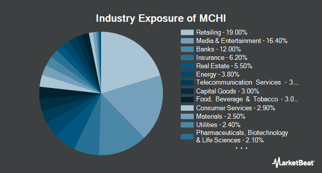 Industry Exposure of iShares MSCI China ETF (NASDAQ:MCHI)