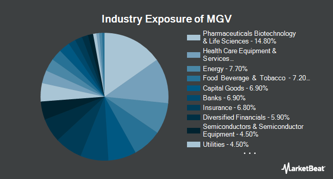Industry Exposure of Vanguard Mega Cap Value ETF (NYSEARCA:MGV)