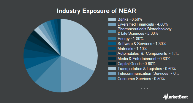 Industry Exposure of iShares Short Maturity Bond ETF (BATS:NEAR)