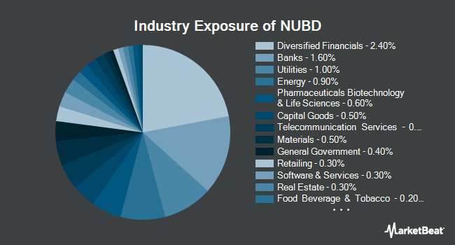 Industry Exposure of NuShares ESG US Aggregate Bond ETF (NYSEARCA:NUBD)