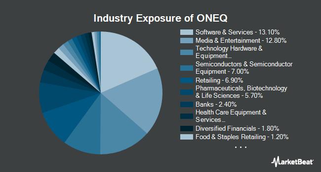 Industry Exposure of Fidelity NASDAQ Composite Index Tracking Stock ETF (NASDAQ:ONEQ)