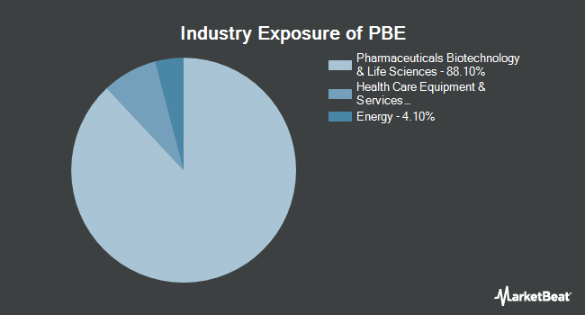 Industry Exposure of Invesco Dynamic Biotechnology & Genome ETF (NYSEARCA:PBE)