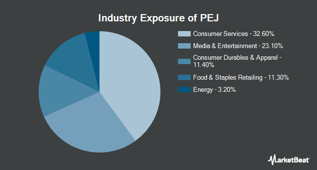 Industry Exposure of Invesco Dynamic Leisure and Entertainment ETF (NYSEARCA:PEJ)