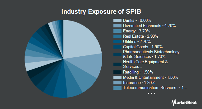 Industry Exposure of SPDR Portfolio Intermediate Term Corporate Bond ETF (NYSEARCA:SPIB)