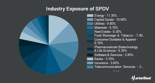 Industry Exposure of AAM S&P 500 High Dividend Value ETF (NYSEARCA:SPDV)