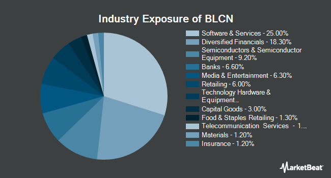 Industry Exposure of Reality Shares Nasdaq NexGen Economy ETF (NASDAQ:BLCN)
