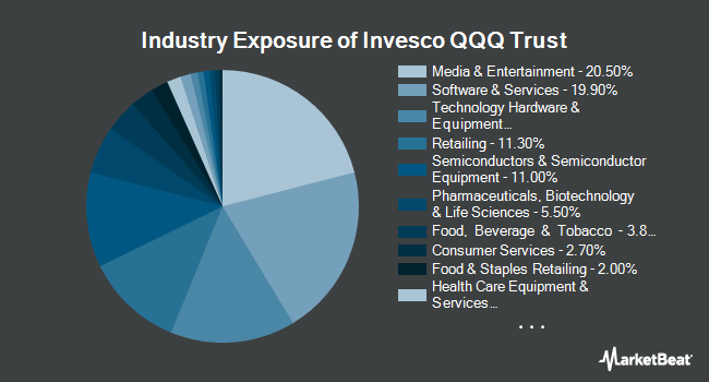 Industry Exposure of PowerShares QQQ Trust, Series 1 (NASDAQ:QQQ)