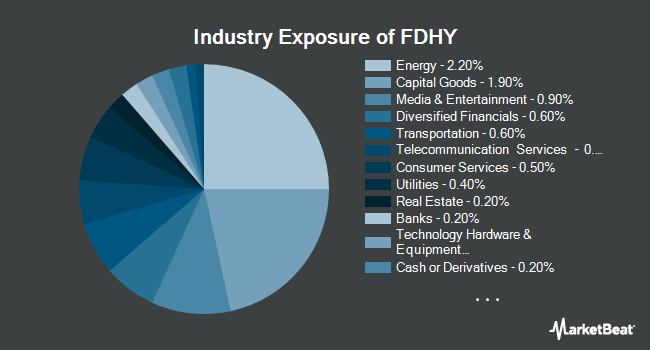 Industry Exposure of Fidelity High Yield Factor ETF (NYSEARCA:FDHY)