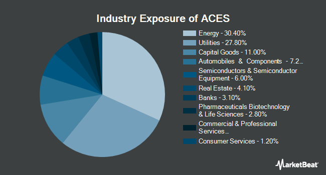 Industry Exposure of ALPS Clean Energy ETF (BATS:ACES)