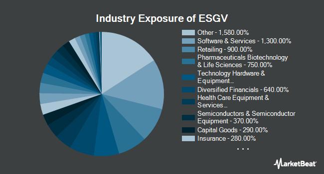 Industry Exposure of Vanguard ESG US Stock ETF (NYSEARCA:ESGV)