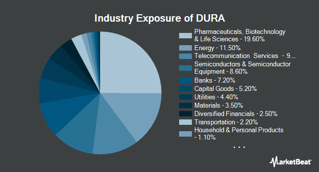 Industry Exposure of VanEck Vectors Morningstar Durable Dividend ETF (NYSEARCA:DURA)