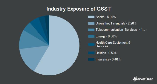Industry Exposure of Gs Access Ultra Shrt Bond (NYSEARCA:GSST)