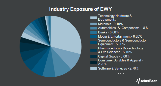 Industry Exposure of iShares MSCI South Korea Index Fund (NYSEARCA:EWY)
