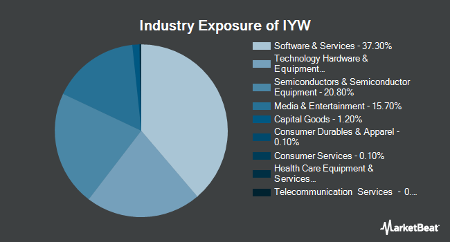 Industry Exposure of iShares US Technology ETF (NYSEARCA:IYW)