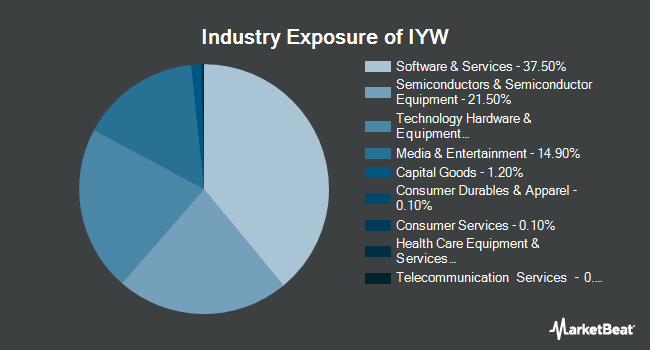 Industry Exposure of iShares Dow Jones US Technology (NYSEARCA:IYW)