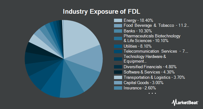 Industry Exposure of First Trust Morningstar Dividend Leaders Index (NYSEARCA:FDL)