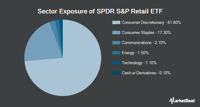 Sector Exposure of SPDR S&P Retail ETF (NYSEARCA:XRT)