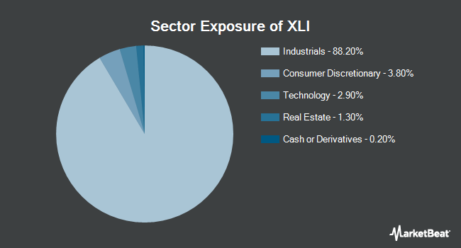 Sector Exposure of Industrial Select Sector SPDR Fund (NYSEARCA:XLI)