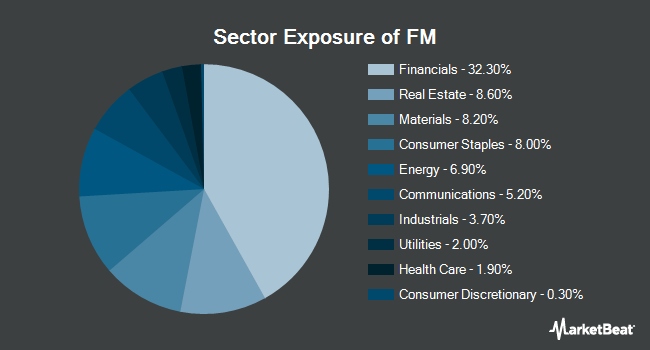 Sector Exposure of iShares MSCI Frontier 100 ETF (NYSEARCA:FM)