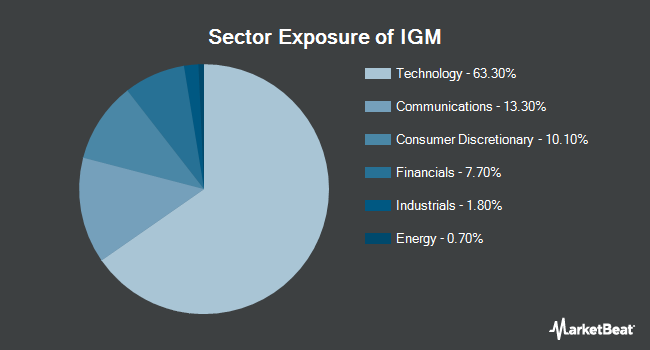 Sector Exposure of iShares North American Tech ETF (NYSEARCA:IGM)