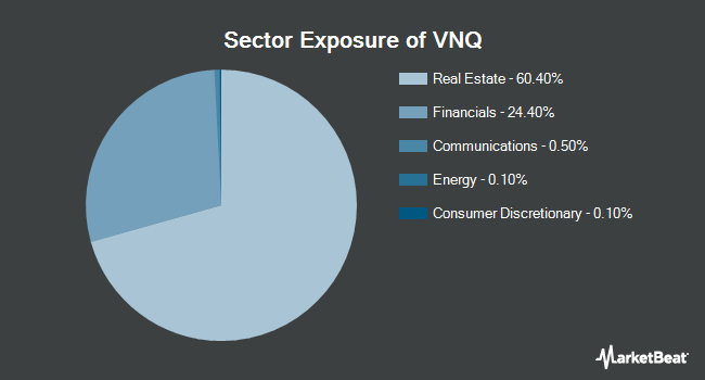 Sector Exposure of Vanguard Real Estate ETF (NYSEARCA:VNQ)