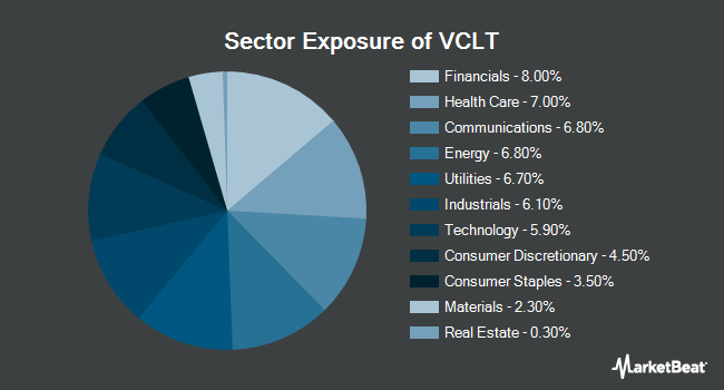 Sector Exposure of Vanguard Long-Term Corporate Bond ETF (NASDAQ:VCLT)