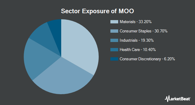 Sector Exposure of VanEck Vectors Agribusiness ETF (NYSEARCA:MOO)