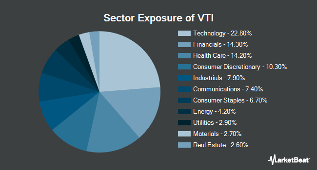 Sector Exposure of Vanguard Total Stock Market ETF (NYSEARCA:VTI)