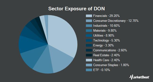 Sector Exposure of WisdomTree U.S. MidCap Dividend Fund (NYSEARCA:DON)