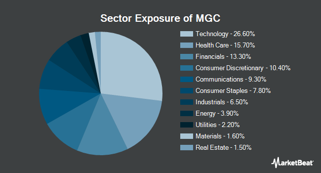 Sector Exposure of Vanguard Mega Cap ETF (NYSEARCA:MGC)