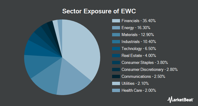 Sector Exposure of iShares MSCI Canada ETF (NYSEARCA:EWC)