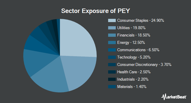 Sector Exposure of Invesco High Yield Equity Dividend Achievers ETF (NASDAQ:PEY)