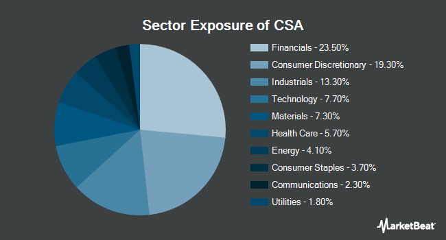 Sector Exposure of VictoryShares US Small Cap Volatility Wtd (NASDAQ:CSA)