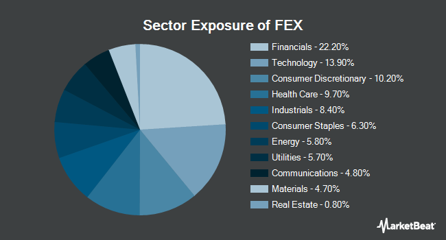 Sector Exposure of First Trust Large Cap Core AlphaDEX Fund (NASDAQ:FEX)