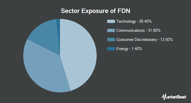 Sector Exposure of First Trust Dow Jones Internet Index Fund (NYSEARCA:FDN)
