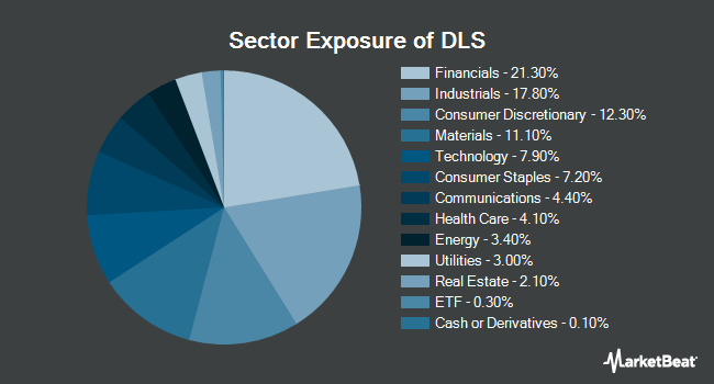 Sector Exposure of WisdomTree Barclays Negative Dur US Aggregate Bond (NYSEARCA:DLS)