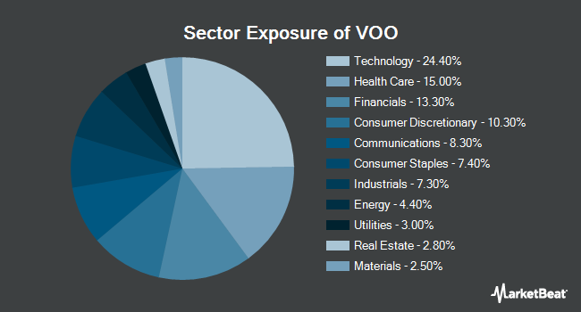 Sector Exposure of Vanguard S&P 500 ETF (NYSEARCA:VOO)