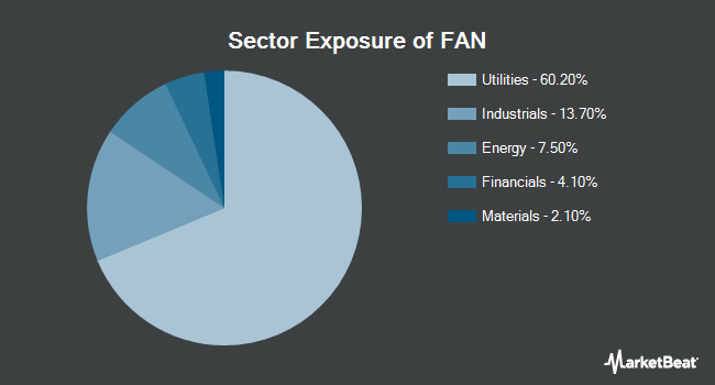 Sector Exposure of First Trust Global Wind Energy ETF (NYSEARCA:FAN)