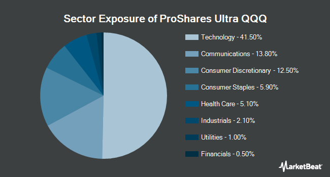 Sector Exposure of ProShares Ultra QQQ (NYSEARCA:QLD)