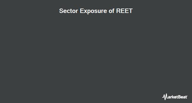 Sector Exposure of iShares Global REIT ETF (NYSEARCA:REET)